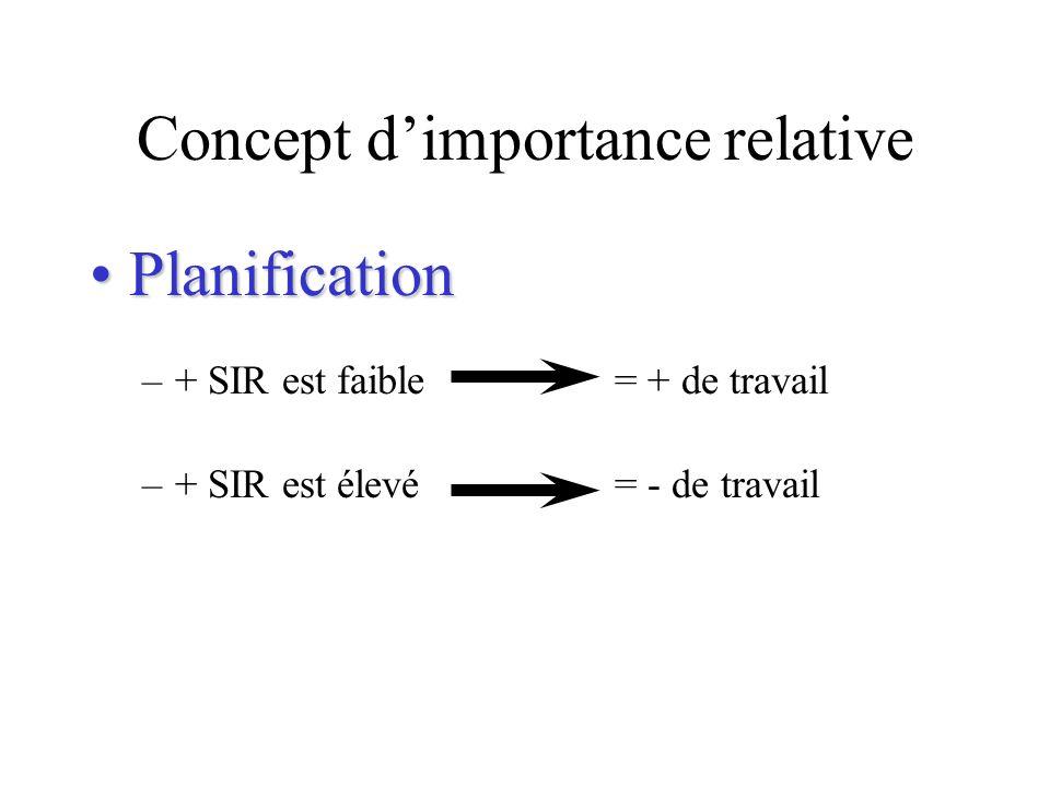 Concept dimportance relative PlanificationPlanification –+ SIR est faible = + de travail –+ SIR est élevé = - de travail