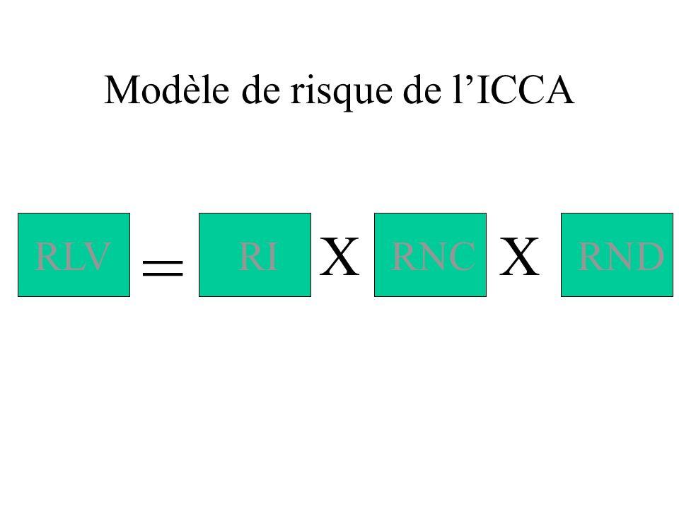 Modèle de risque de lICCA RLVRIRNCRND = XX