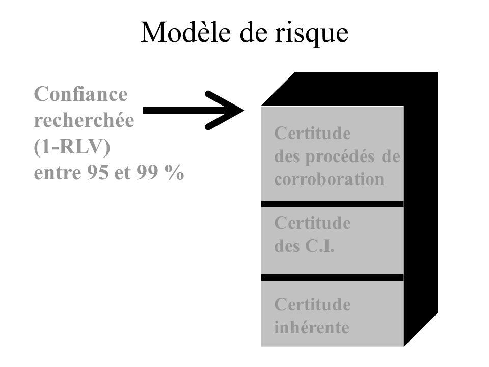 Modèle de risque Confiance recherchée (1-RLV) entre 95 et 99 % Certitude inhérente Certitude des C.I. Certitude des procédés de corroboration
