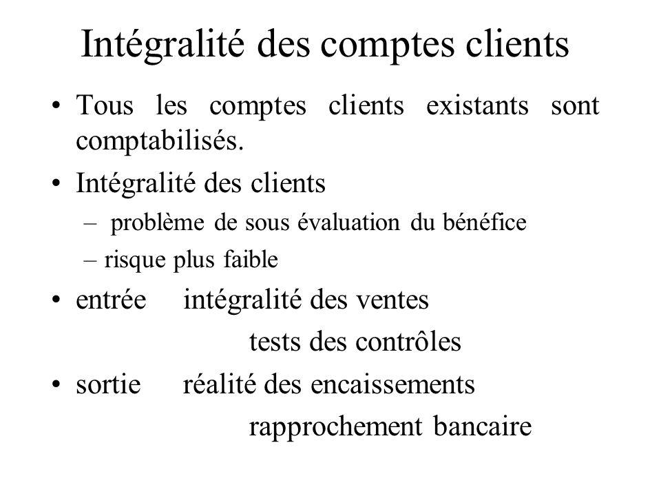 Intégralité des comptes clients Tous les comptes clients existants sont comptabilisés. Intégralité des clients – problème de sous évaluation du bénéfi