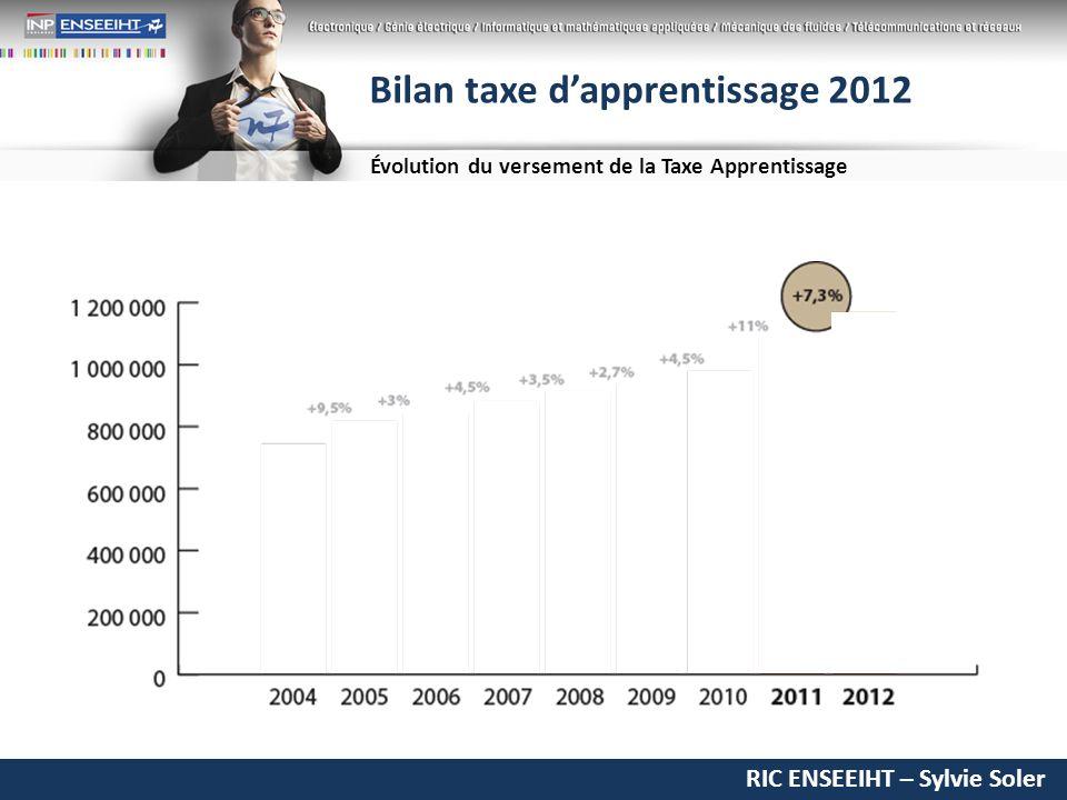 RIC ENSEEIHT – Sylvie Soler Bilan taxe dapprentissage 2012 Évolution du versement de la Taxe Apprentissage