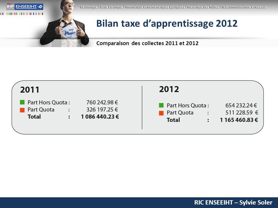 RIC ENSEEIHT – Sylvie Soler Bilan taxe dapprentissage 2012 Comparaison des collectes 2011 et 2012