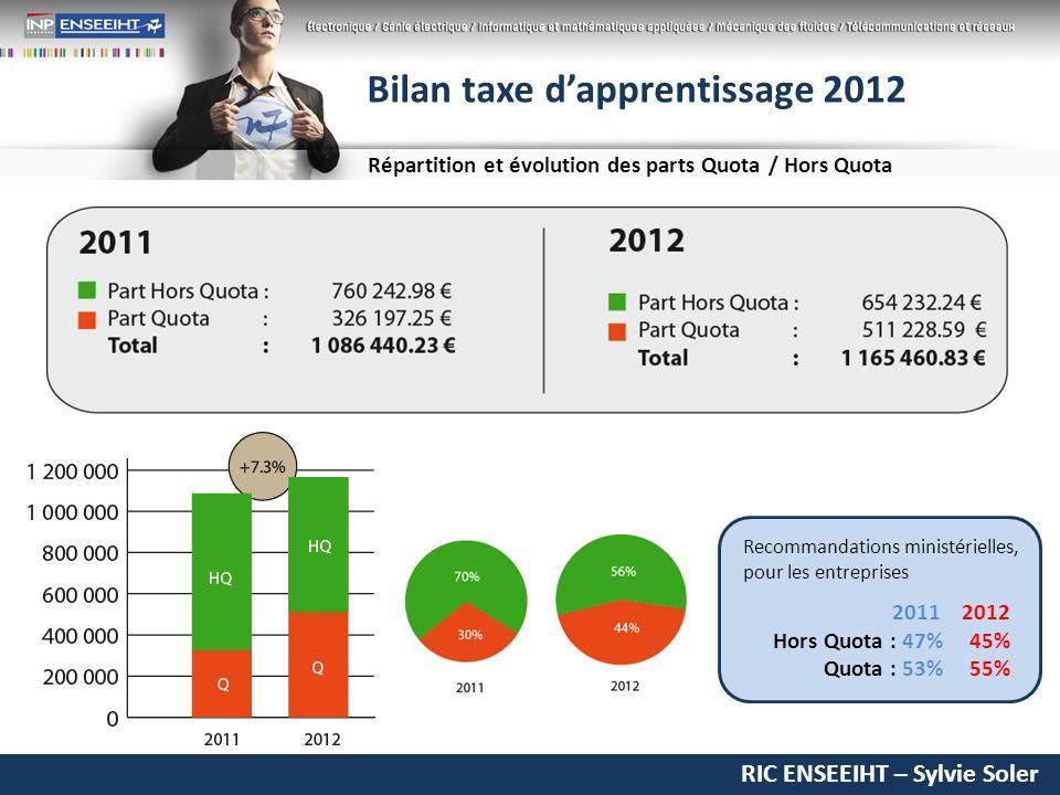 RIC ENSEEIHT – Sylvie Soler Bilan taxe dapprentissage 2012 Répartition et évolution des parts Quota / Hors Quota Recommandations ministérielles, pour les entreprises 2011 2012 Hors Quota : 47% 45% Quota : 53% 55%