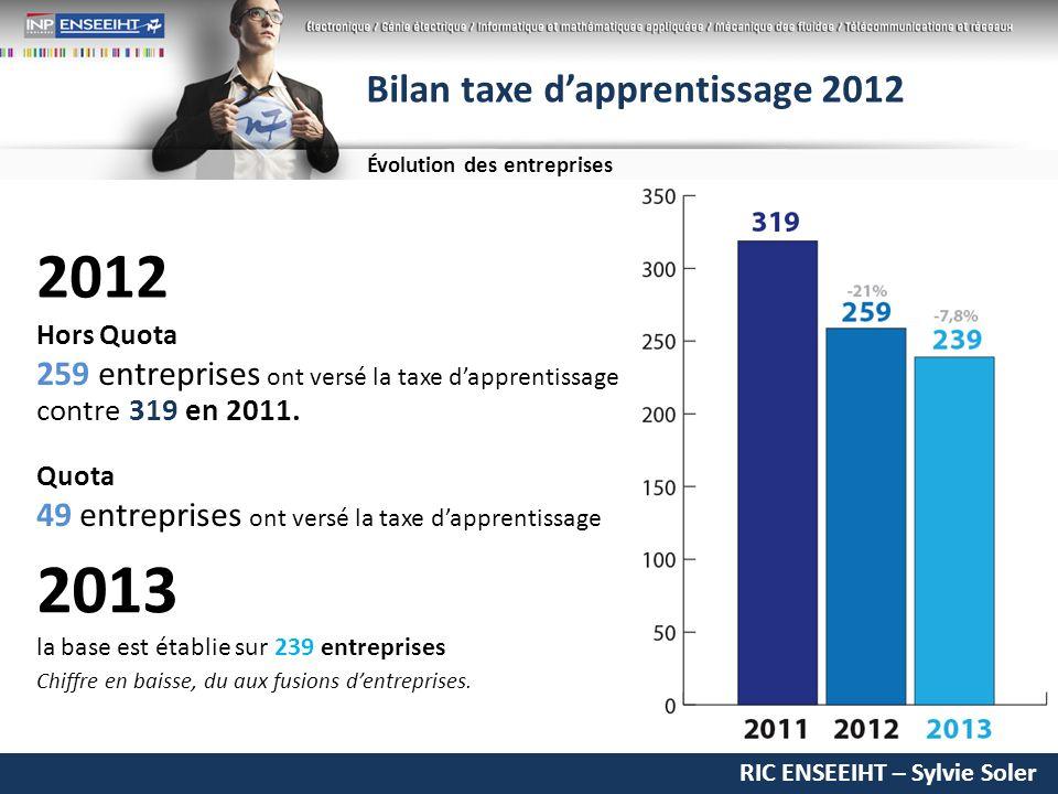 RIC ENSEEIHT – Sylvie Soler Bilan taxe dapprentissage 2012 Évolution des entreprises 2012 Hors Quota 259 entreprises ont versé la taxe dapprentissage Quota 49 entreprises ont versé la taxe dapprentissage contre 319 en 2011.