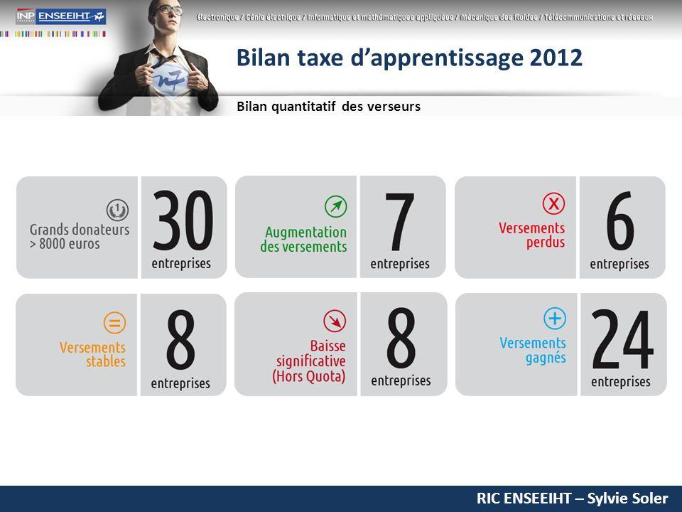 RIC ENSEEIHT – Sylvie Soler Bilan taxe dapprentissage 2012 Bilan quantitatif des verseurs