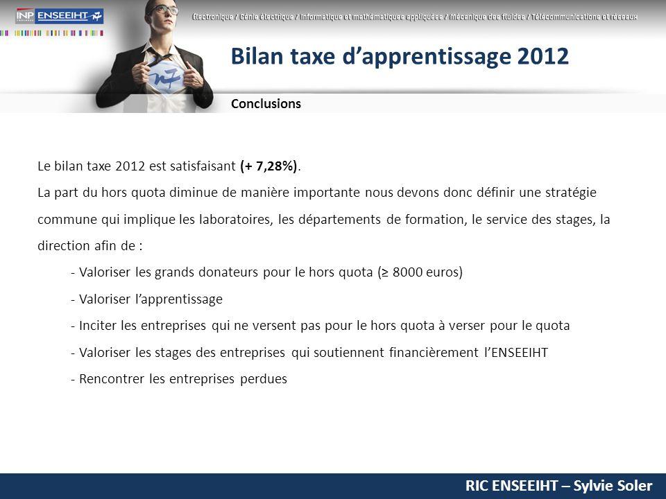 RIC ENSEEIHT – Sylvie Soler Bilan taxe dapprentissage 2012 Le bilan taxe 2012 est satisfaisant (+ 7,28%).