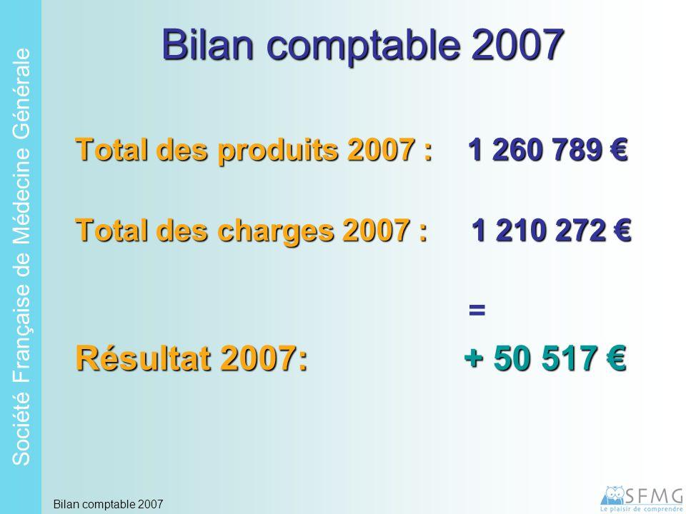 Soci é t é Fran ç aise de M é decine G é n é rale Bilan comptable 2007 Total des produits 2007 : 1 260 789 Total des produits 2007 : 1 260 789 Total d