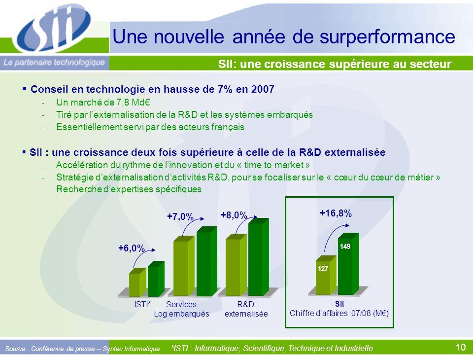 10 SII: une croissance supérieure au secteur Conseil en technologie en hausse de 7% en 2007 Un marché de 7,8 Md Tiré par lexternalisation de la R&D et les systèmes embarqués Essentiellement servi par des acteurs français SII : une croissance deux fois supérieure à celle de la R&D externalisée Accélération du rythme de linnovation et du « time to market » Stratégie dexternalisation dactivités R&D, pour se focaliser sur le « cœur du cœur de métier » Recherche dexpertises spécifiques +6,0% +7,0% +8,0% ISTI*Services Log embarqués R&D externalisée *ISTI : Informatique, Scientifique, Technique et Industrielle Source : Conférence de presse – Syntec Informatique Une nouvelle année de surperformance 149 127 +16,8% SII Chiffre daffaires 07/08 (M)