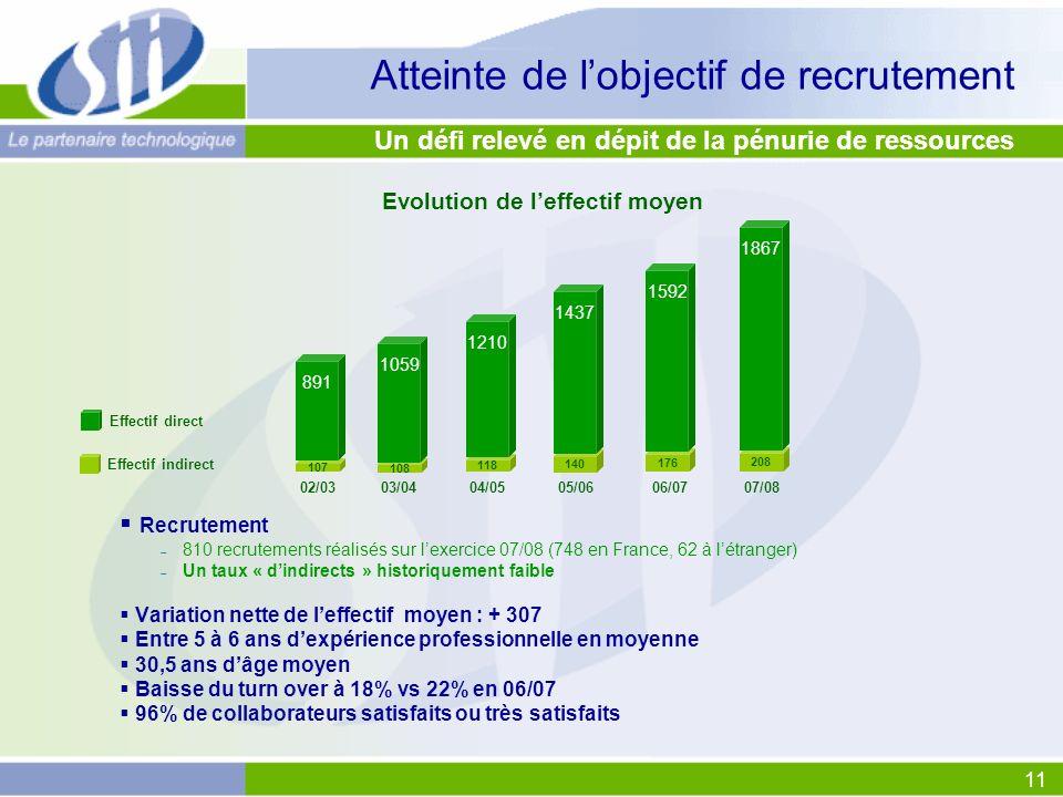 11 Atteinte de lobjectif de recrutement Recrutement 810 recrutements réalisés sur lexercice 07/08 (748 en France, 62 à létranger) Un taux « dindirects » historiquement faible Variation nette de leffectif moyen : + 307 Entre 5 à 6 ans dexpérience professionnelle en moyenne 30,5 ans dâge moyen Baisse du turn over à 18% vs 22% en 06/07 96% de collaborateurs satisfaits ou très satisfaits Un défi relevé en dépit de la pénurie de ressources 02/0303/0404/0505/0606/07 07/08 107 891 108 1059 118 1210 140 1437 176 1592 208 1867 Evolution de leffectif moyen Effectif direct Effectif indirect