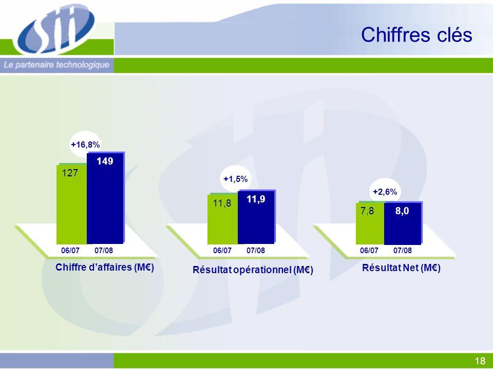 18 Chiffres clés Chiffre daffaires (M) +16,8% 06/0707/08 Résultat opérationnel (M) +1,5% 06/0707/08 11,8 Résultat Net (M) +2,6% 06/0707/08 11,9 127 149 7,8 8,0