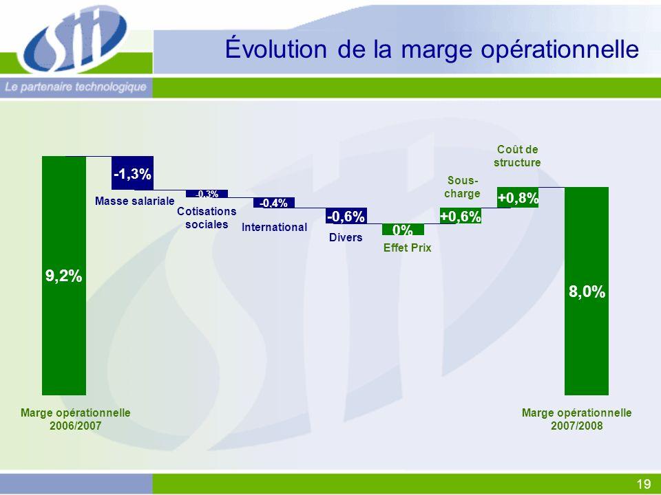 19 Évolution de la marge opérationnelle -1,3% 9,2% Masse salariale Effet Prix Sous- charge Coût de structure -0,6% International -0,3% Cotisations sociales -0,4% Divers 0% +0,8% Marge opérationnelle 2006/2007 Marge opérationnelle 2007/2008 8,0% +0,6%
