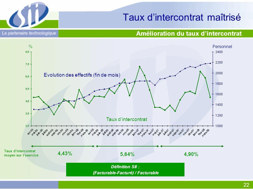 22 Taux dintercontrat maîtrisé Définition SII : (Facturable-Facturé) / Facturable Taux dintercontrat Evolution des effectifs (fin de mois) %Personnel Amélioration du taux dintercontrat 4,43% 5,64%4,90% Taux dintercontrat moyen sur lexercice