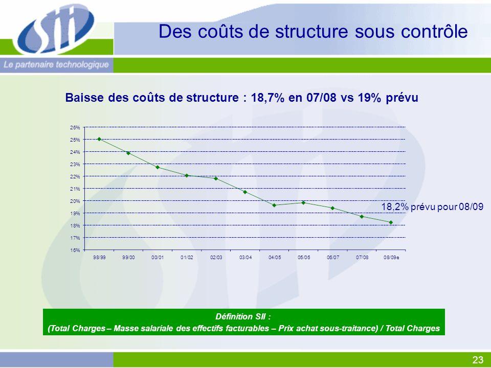 23 Des coûts de structure sous contrôle Baisse des coûts de structure : 18,7% en 07/08 vs 19% prévu Définition SII : (Total Charges – Masse salariale des effectifs facturables – Prix achat sous-traitance) / Total Charges 18,2% prévu pour 08/09