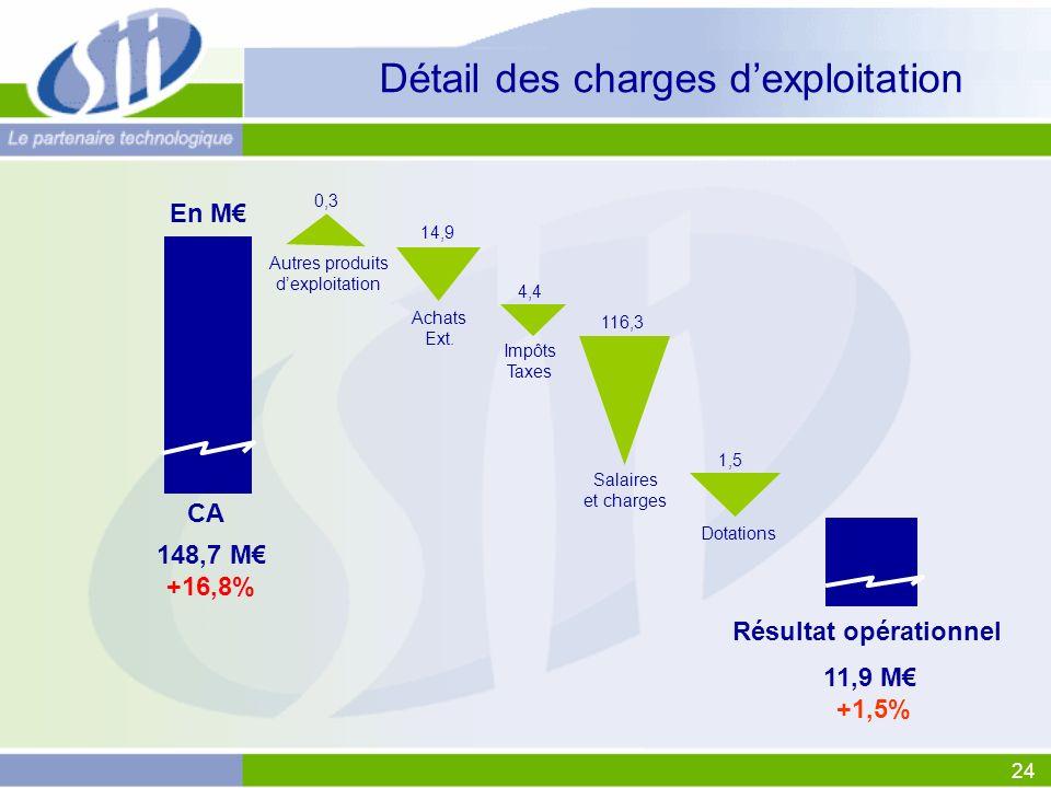 24 4,4 Détail des charges dexploitation CA 148,7 M +16,8% En M Achats Ext.
