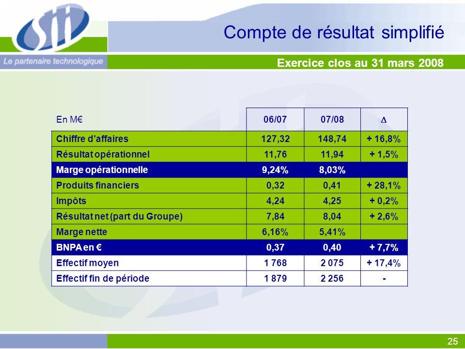 25 Compte de résultat simplifié En M06/0707/08 Chiffre daffaires127,32148,74+ 16,8% Résultat opérationnel11,7611,94+ 1,5% Marge opérationnelle9,24%8,03% Produits financiers0,320,41+ 28,1% Impôts4,244,25+ 0,2% Résultat net (part du Groupe)7,848,04+ 2,6% Marge nette6,16%5,41% BNPA en 0,370,40+ 7,7% Effectif moyen1 7682 075+ 17,4% Effectif fin de période1 8792 256- Exercice clos au 31 mars 2008