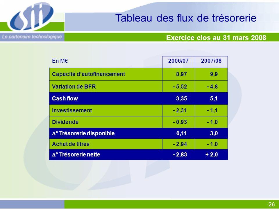 26 En M2006/072007/08 Capacité dautofinancement8,979,9 Variation de BFR- 5,52- 4,8 Cash flow3,355,1 Investissement- 2,31- 1,1 Dividende- 0,93- 1,0 ° Trésorerie disponible 0,113,0 Achat de titres- 2,94- 1,0 ° Trésorerie nette - 2,83+ 2,0 Tableau des flux de trésorerie Exercice clos au 31 mars 2008