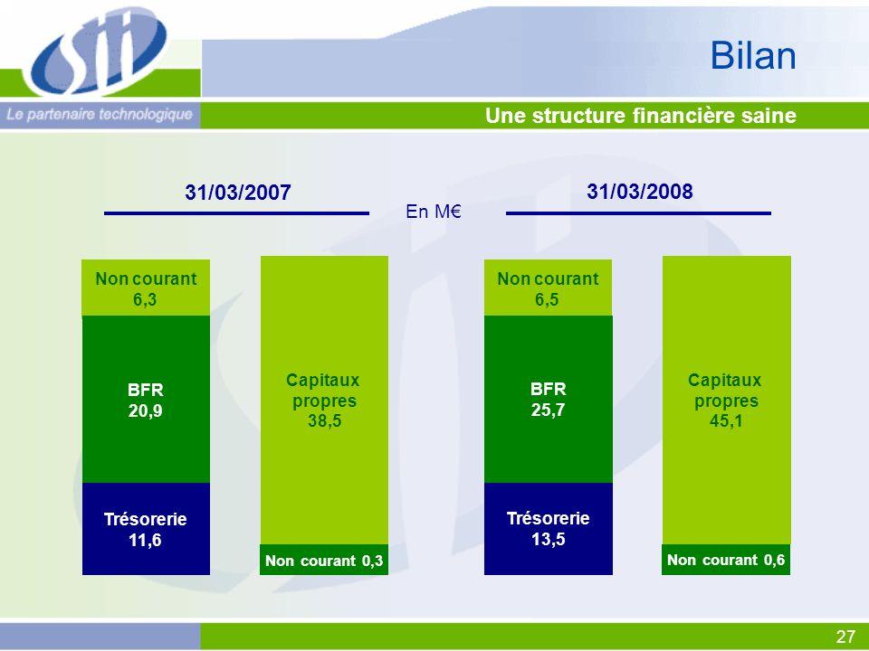 27 Une structure financière saine En M Bilan 31/03/2008 Non courant 6,5 BFR 25,7 Trésorerie 13,5 Capitaux propres 45,1 Non courant 0,6 31/03/2007 Non courant 6,3 BFR 20,9 Trésorerie 11,6 Capitaux propres 38,5 Non courant 0,3