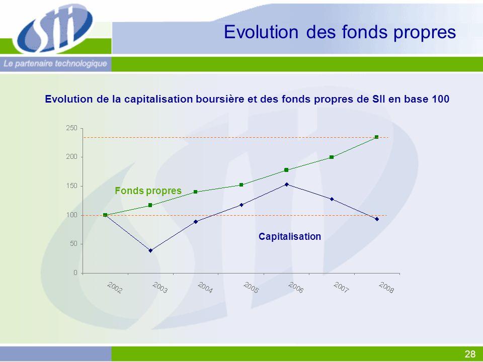 28 Fonds propres Evolution de la capitalisation boursière et des fonds propres de SII en base 100 Evolution des fonds propres Capitalisation