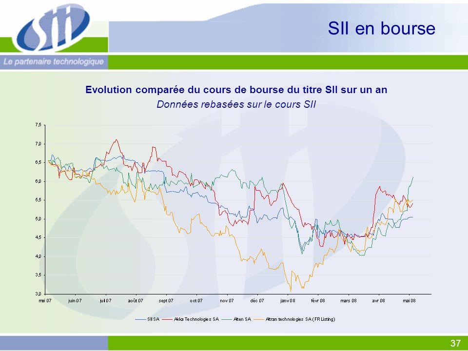 37 SII en bourse Evolution comparée du cours de bourse du titre SII sur un an Données rebasées sur le cours SII