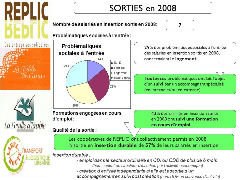 SORTIES en 2008 Nombre de salariés en insertion sortis en 2008: Problématiques sociales à lentrée : Formations engagées en cours demploi : Qualité de