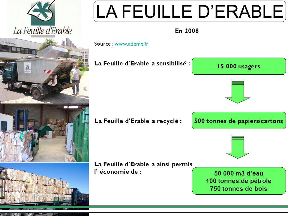 50 000 m3 deau 100 tonnes de pétrole 750 tonnes de bois LA FEUILLE DERABLE En 2008 500 tonnes de papiers/cartons La Feuille dErable a recyclé : La Feu
