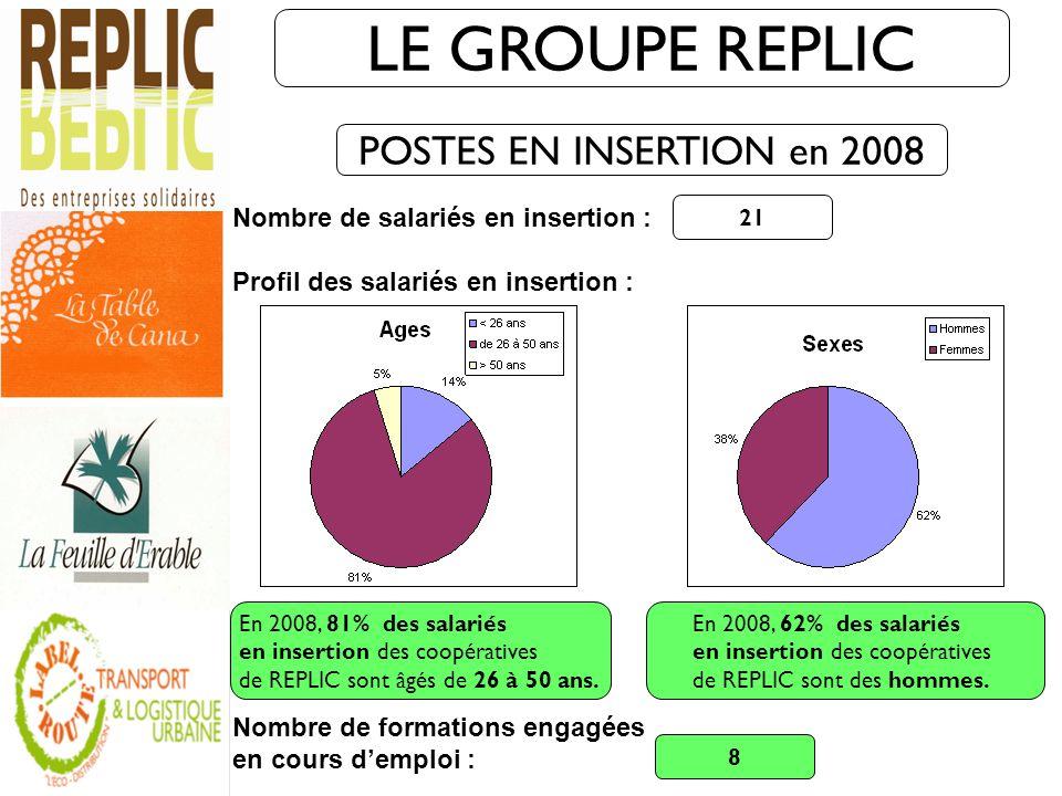 POSTES EN INSERTION en 2008 LE GROUPE REPLIC Nombre de salariés en insertion : Profil des salariés en insertion : Nombre de formations engagées en cou