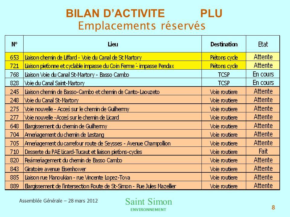 Saint Simon ENVIRONNEMENT Assemblée Générale – 28 mars 2012 8 Emplacements réservés BILAN DACTIVITE PLU