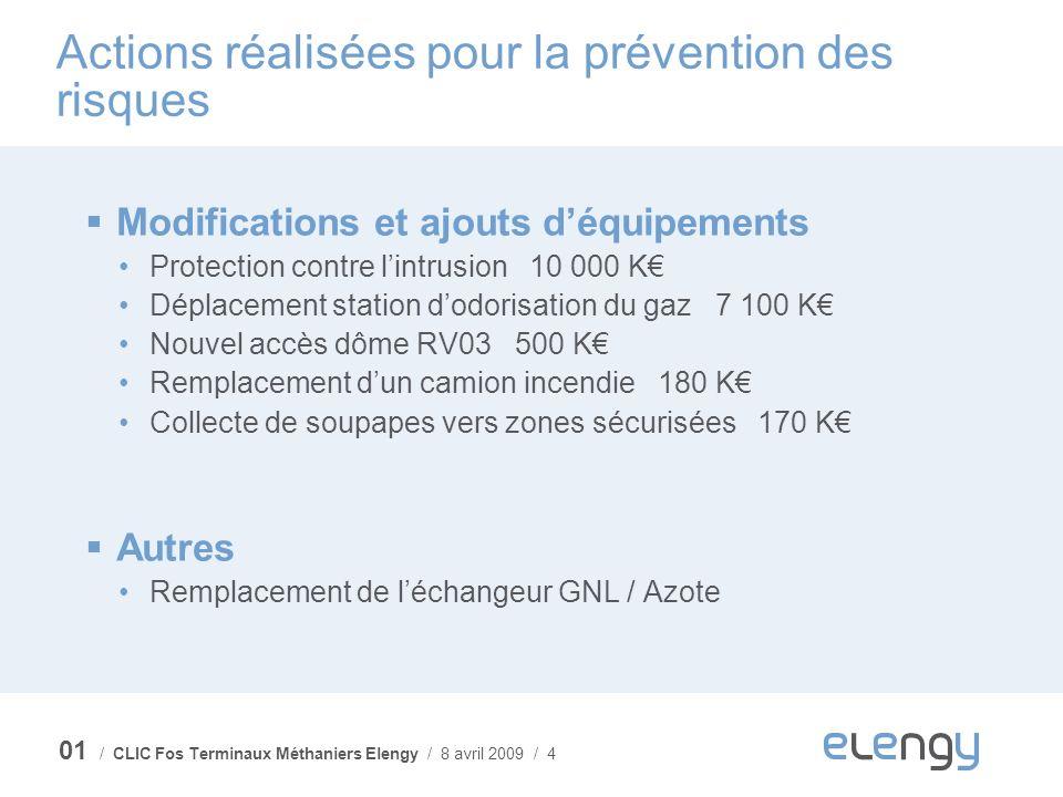 / CLIC Fos Terminaux Méthaniers Elengy / 8 avril 2009 / 4 Actions réalisées pour la prévention des risques Modifications et ajouts déquipements Protec