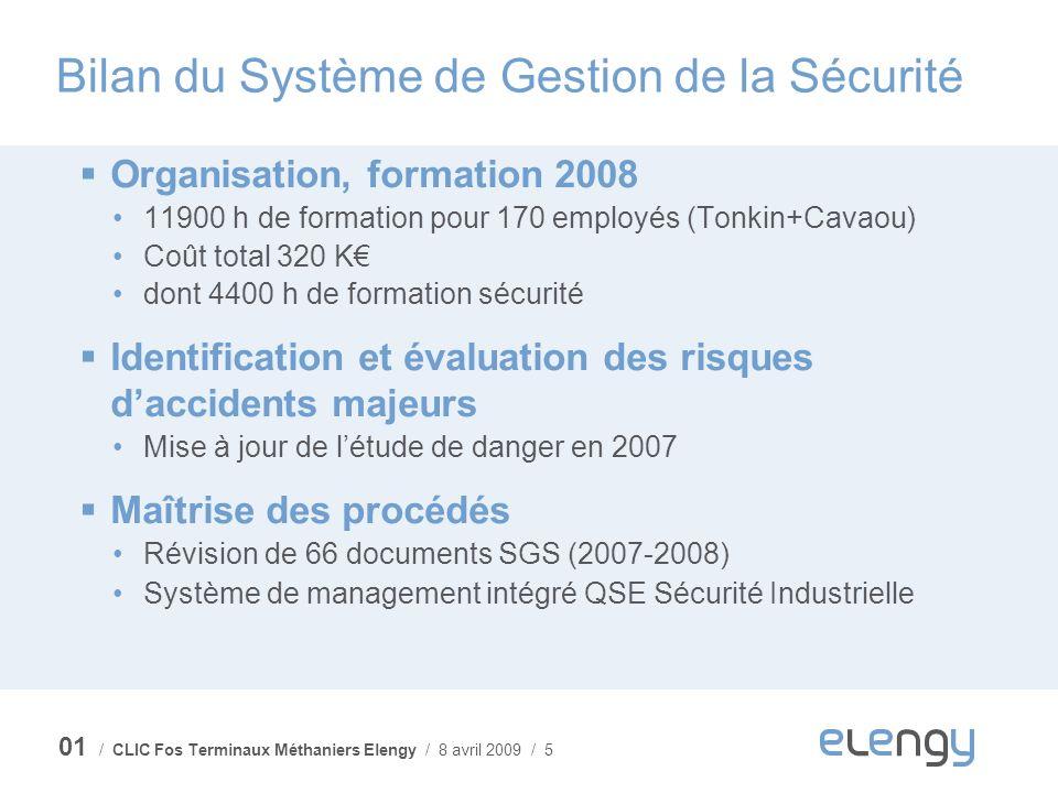 / CLIC Fos Terminaux Méthaniers Elengy / 8 avril 2009 / 5 Bilan du Système de Gestion de la Sécurité Organisation, formation 2008 11900 h de formation