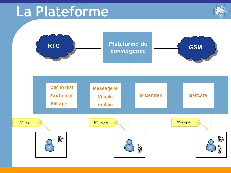 RTC GSM Plateforme de convergence Clic to dial Fax to mail Filtrage … Messagerie Vocale unifiée IP CentrexSelfcare La Plateforme