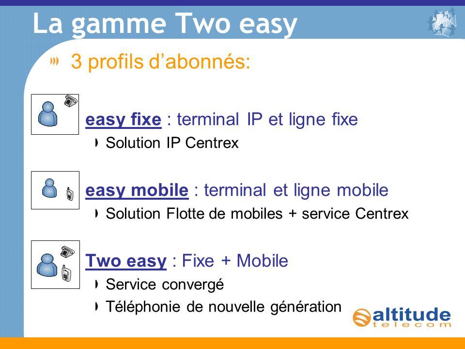 La gamme Two easy 3 profils dabonnés: easy fixe : terminal IP et ligne fixe Solution IP Centrex easy mobile : terminal et ligne mobile Solution Flotte