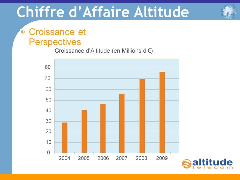 Chiffre dAffaire Altitude Croissance et Perspectives