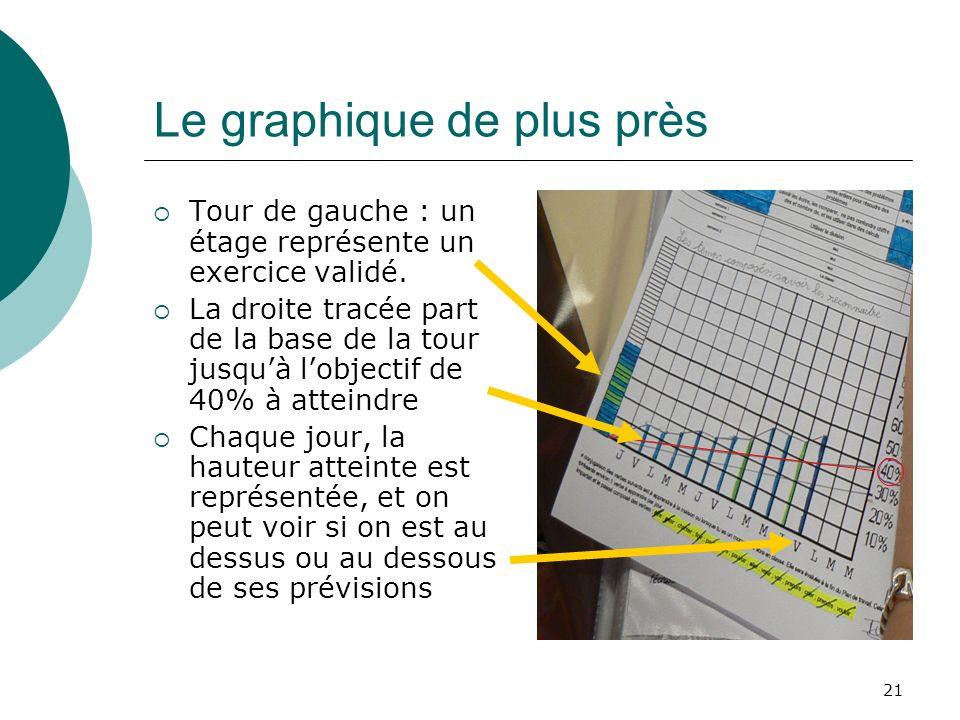 21 Le graphique de plus près Tour de gauche : un étage représente un exercice validé. La droite tracée part de la base de la tour jusquà lobjectif de