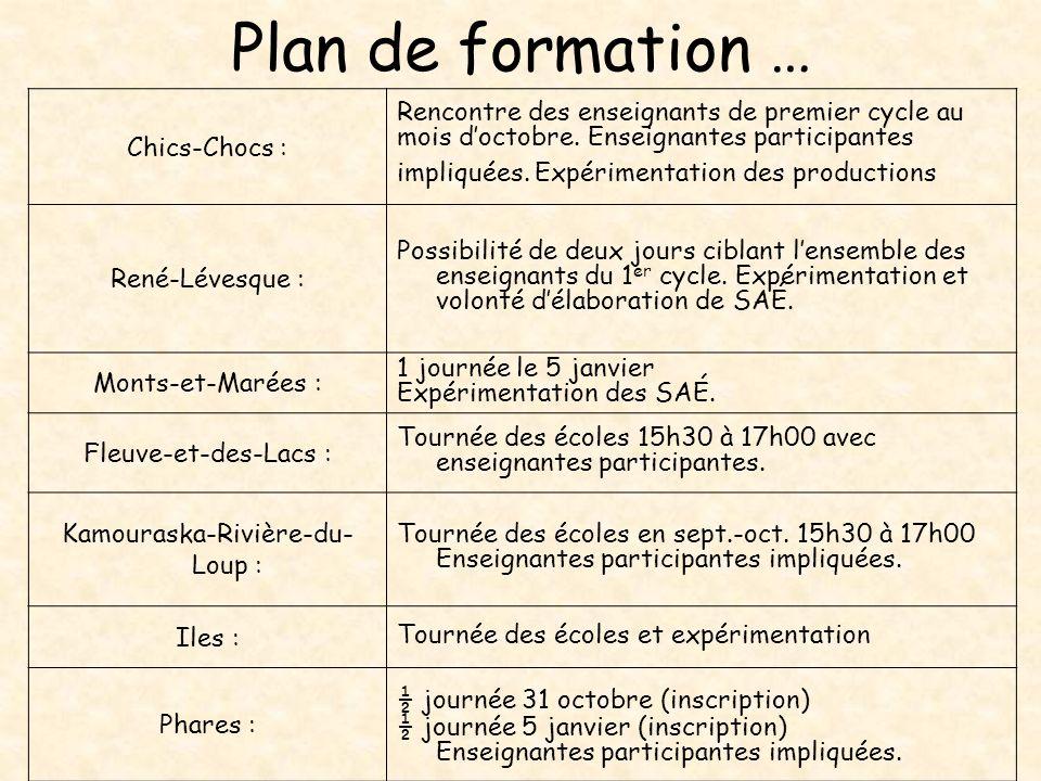 Plan de formation … Chics-Chocs : Rencontre des enseignants de premier cycle au mois doctobre. Enseignantes participantes impliquées. Expérimentation