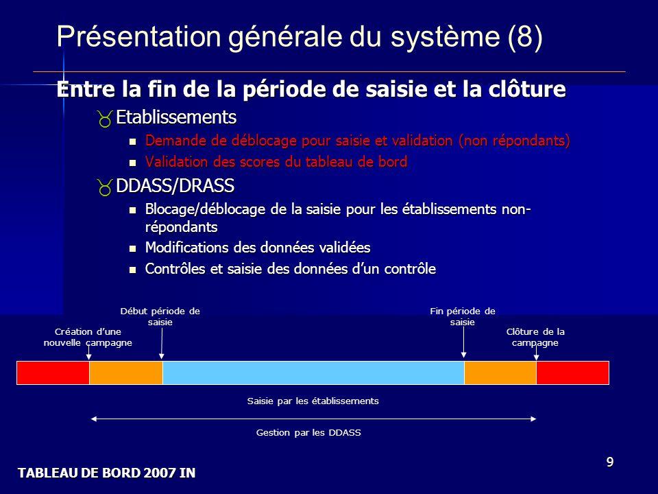 TABLEAU DE BORD 2007 IN 9 Présentation générale du système (8) Entre la fin de la période de saisie et la clôture _Etablissements Demande de déblocage pour saisie et validation (non répondants) Demande de déblocage pour saisie et validation (non répondants) Validation des scores du tableau de bord Validation des scores du tableau de bord _DDASS/DRASS Blocage/déblocage de la saisie pour les établissements non- répondants Blocage/déblocage de la saisie pour les établissements non- répondants Modifications des données validées Modifications des données validées Contrôles et saisie des données dun contrôle Contrôles et saisie des données dun contrôle Création dune nouvelle campagne Début période de saisie Fin période de saisie Clôture de la campagne Saisie par les établissements Gestion par les DDASS