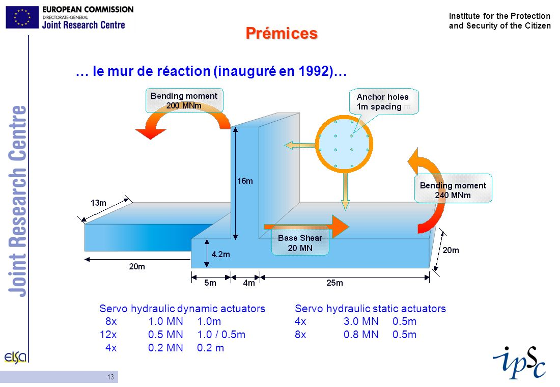 13 Institute for the Protection and Security of the Citizen … le mur de réaction (inauguré en 1992)… Prémices Servo hydraulic dynamic actuatorsServo hydraulic static actuators 8x1.0 MN1.0m4x 3.0 MN0.5m 12x0.5 MN1.0 / 0.5m 8x0.8 MN0.5m 4x0.2 MN0.2 m