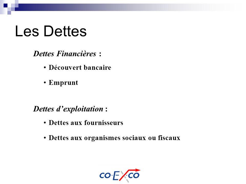 Les Dettes Dettes Financières : Dettes dexploitation : Dettes aux fournisseurs Dettes aux organismes sociaux ou fiscaux Découvert bancaire Emprunt