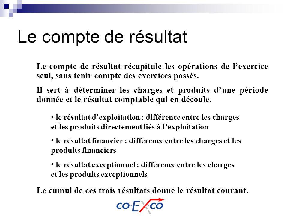 Le compte de résultat Le compte de résultat récapitule les opérations de lexercice seul, sans tenir compte des exercices passés. le résultat dexploita