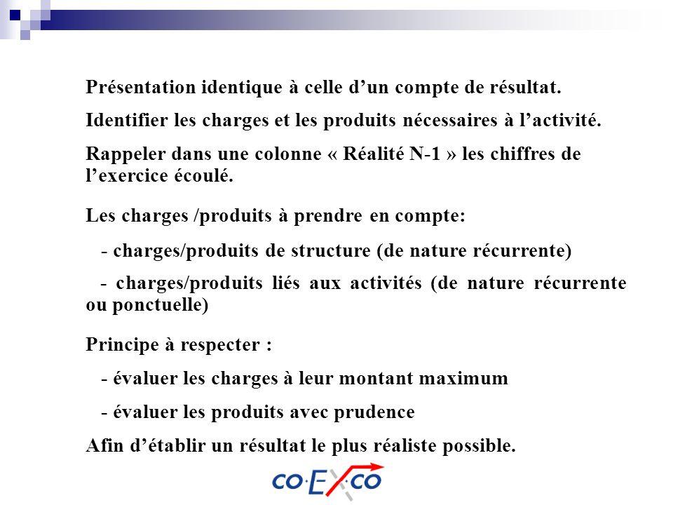 Présentation identique à celle dun compte de résultat. Identifier les charges et les produits nécessaires à lactivité. Rappeler dans une colonne « Réa
