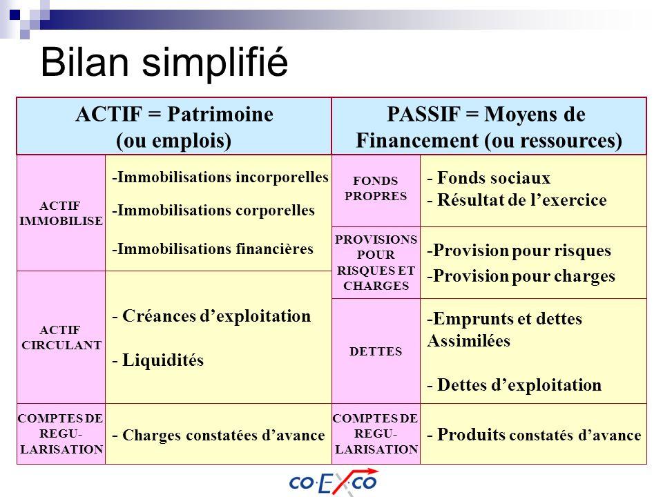 Bilan simplifié ACTIF = Patrimoine (ou emplois) ACTIF IMMOBILISE ACTIF CIRCULANT -Immobilisations incorporelles -Immobilisations corporelles -Immobili