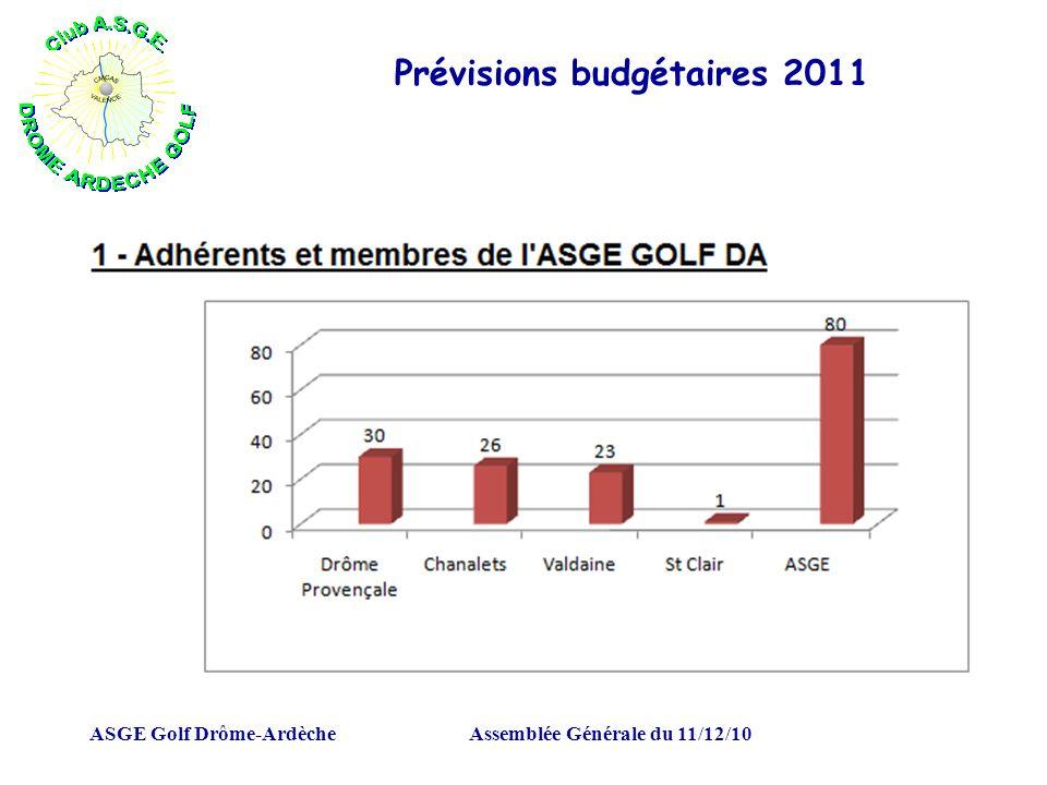 ASGE Golf Drôme-ArdècheAssemblée Générale du 11/12/10 Prévisions budgétaires 2011