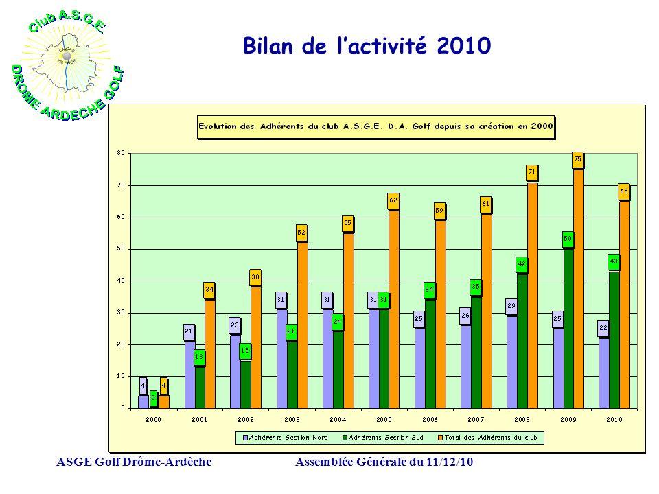 ASGE Golf Drôme-ArdècheAssemblée Générale du 11/12/10 Bilan de lactivité 2010