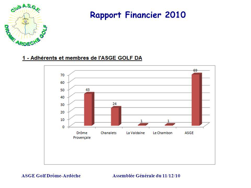 ASGE Golf Drôme-ArdècheAssemblée Générale du 11/12/10 Rapport Financier 2010