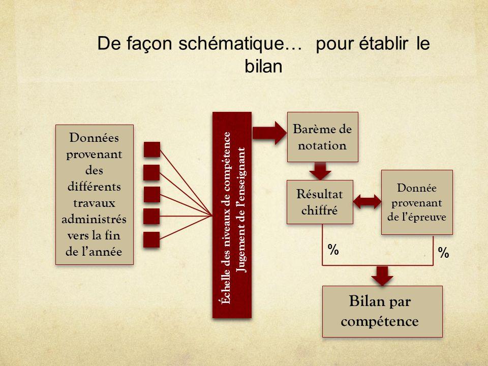 Données provenant des différents travaux administrés vers la fin de lannée Donnée provenant de lépreuve De façon schématique… pour établir le bilan Éc