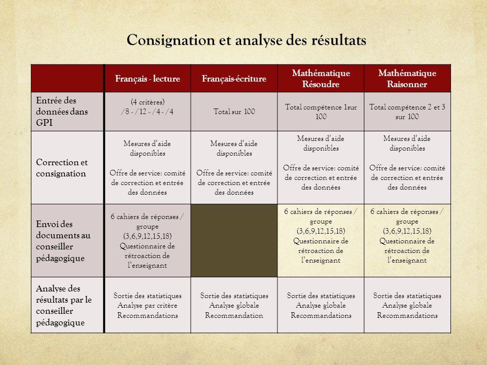 Français - lectureFrançais-écriture Mathématique Résoudre Mathématique Raisonner Entrée des données dans GPI (4 critères) /8 - /12 - /4 - /4Total sur