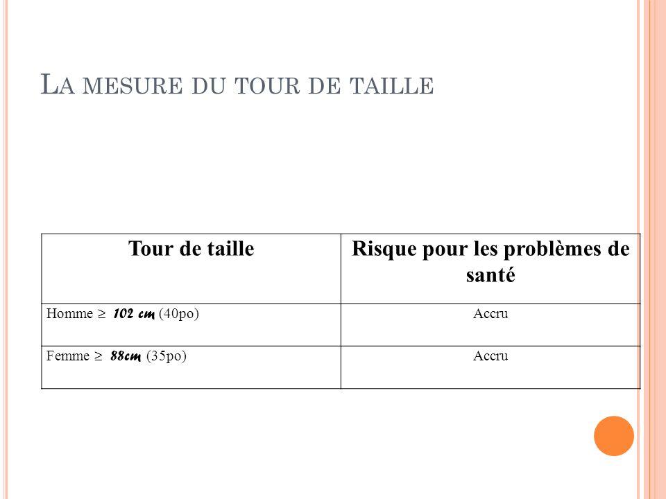 L A MESURE DU TOUR DE TAILLE Tour de tailleRisque pour les problèmes de santé Homme 102 cm (40po)Accru Femme 88cm (35po)Accru