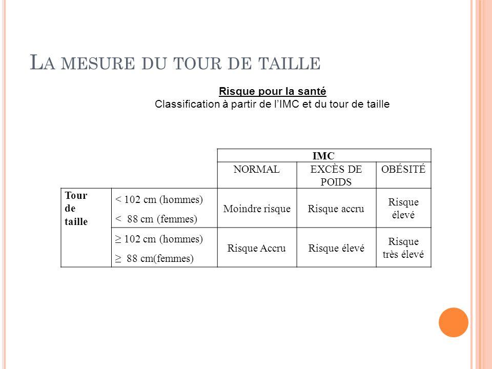 L A MESURE DU TOUR DE TAILLE IMC NORMALEXCÈS DE POIDS OBÉSITÉ Tour de taille < 102 cm (hommes) < 88 cm (femmes) Moindre risqueRisque accru Risque élev