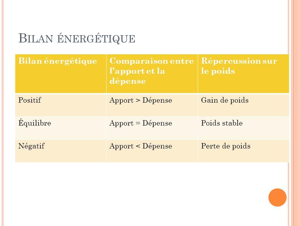 B ILAN ÉNERGÉTIQUE Bilan énergétiqueComparaison entre lapport et la dépense Répercussion sur le poids PositifApport > DépenseGain de poids ÉquilibreAp