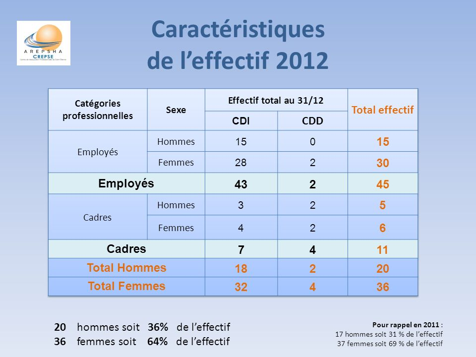Caractéristiques de leffectif 2012 20 hommes soit 36% de leffectif 36 femmes soit 64% de leffectif Pour rappel en 2011 : 17 hommes soit 31 % de leffectif 37 femmes soit 69 % de leffectif