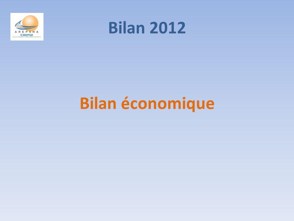 Bilan 2012 Bilan économique